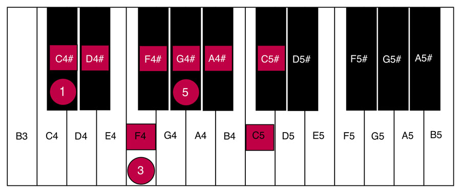 image of piano keyboard showing C Sharp Major sclae and chords