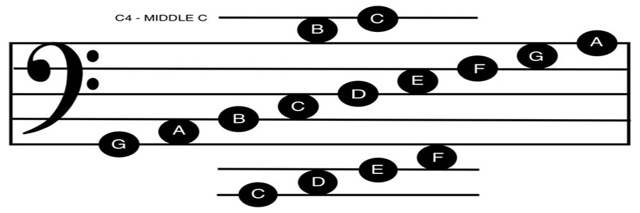 image of bass staff showing positions of notes