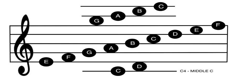 image of treble staff showing positions of notes